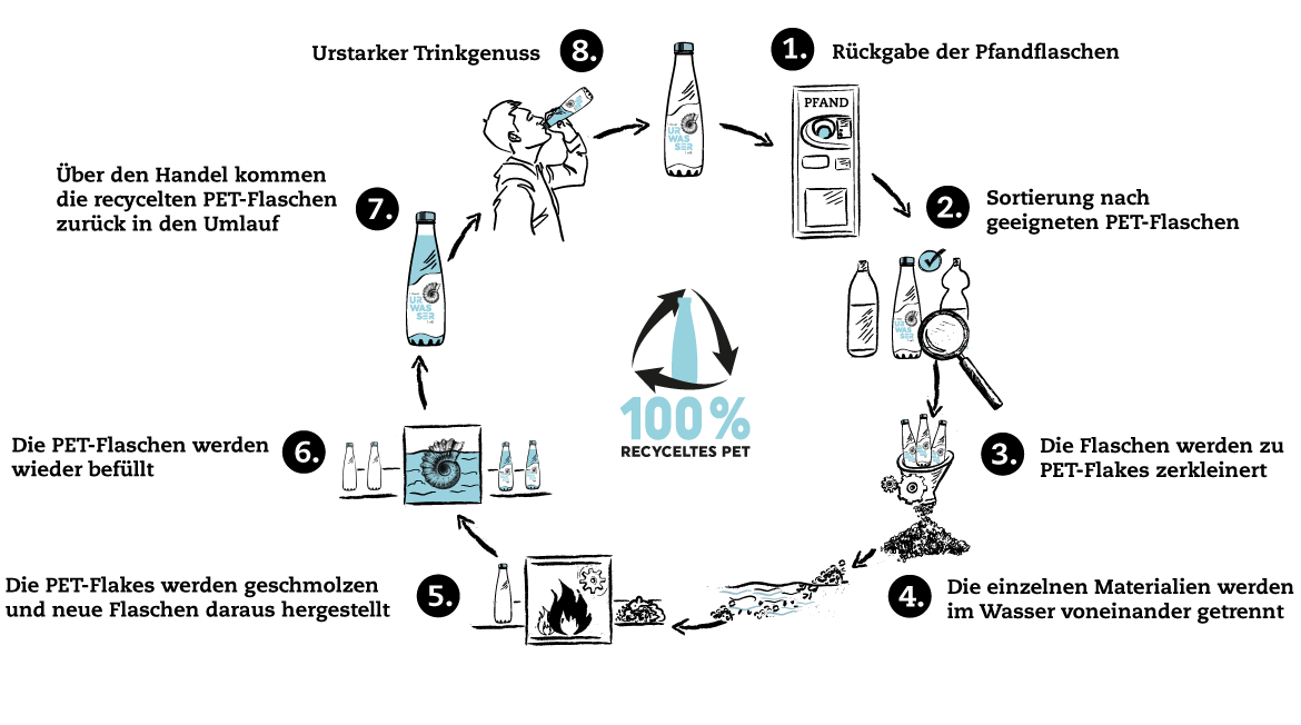 PET Recycling Prozess 4 1