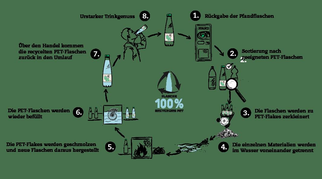 rieser urwasser bio mineralwasser flasche Recycling Circle 2020 1