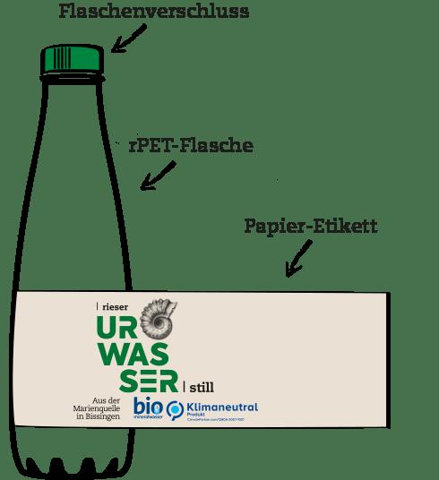 rieser urwasser bio mineralwasser r pet flasche aufbau